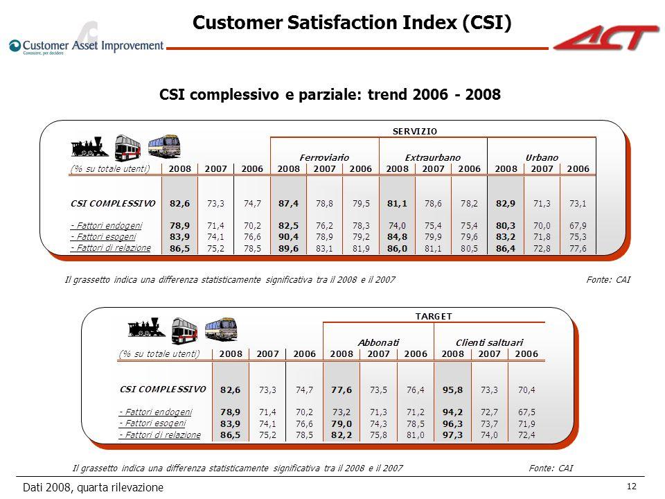 Dati 2008, quarta rilevazione 12 CSI complessivo e parziale: trend 2006 - 2008 Il grassetto indica una differenza statisticamente significativa tra il 2008 e il 2007Fonte: CAI Customer Satisfaction Index (CSI) Il grassetto indica una differenza statisticamente significativa tra il 2008 e il 2007Fonte: CAI