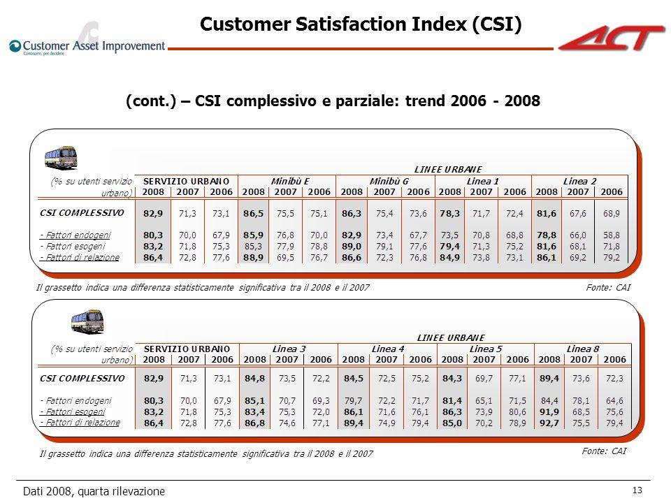 Dati 2008, quarta rilevazione 13 Fonte: CAI (cont.) – CSI complessivo e parziale: trend 2006 - 2008 Il grassetto indica una differenza statisticamente significativa tra il 2008 e il 2007 Customer Satisfaction Index (CSI) Fonte: CAI