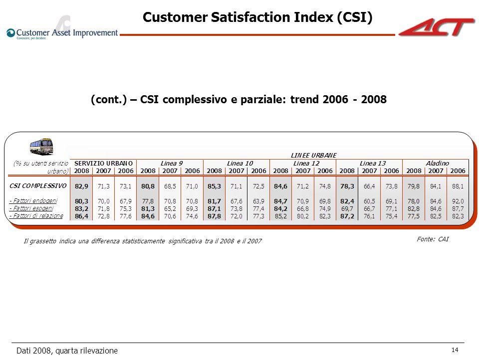 Dati 2008, quarta rilevazione 14 (cont.) – CSI complessivo e parziale: trend 2006 - 2008 Il grassetto indica una differenza statisticamente significativa tra il 2008 e il 2007 Customer Satisfaction Index (CSI) Fonte: CAI