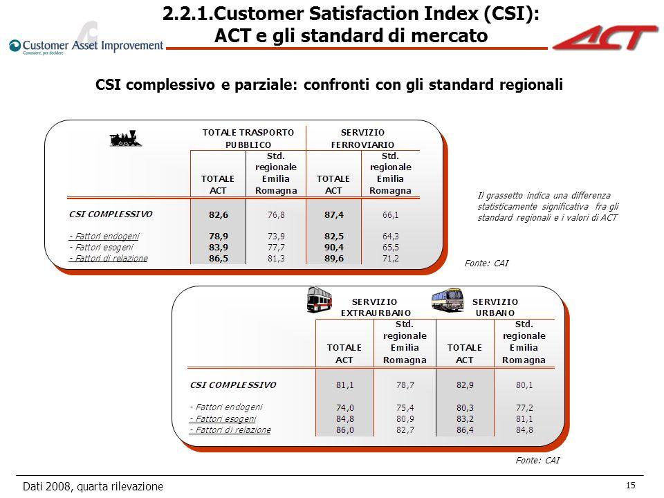 Dati 2008, quarta rilevazione 15 Fonte: CAI CSI complessivo e parziale: confronti con gli standard regionali Il grassetto indica una differenza statisticamente significativa fra gli standard regionali e i valori di ACT 2.2.1.Customer Satisfaction Index (CSI): ACT e gli standard di mercato Fonte: CAI