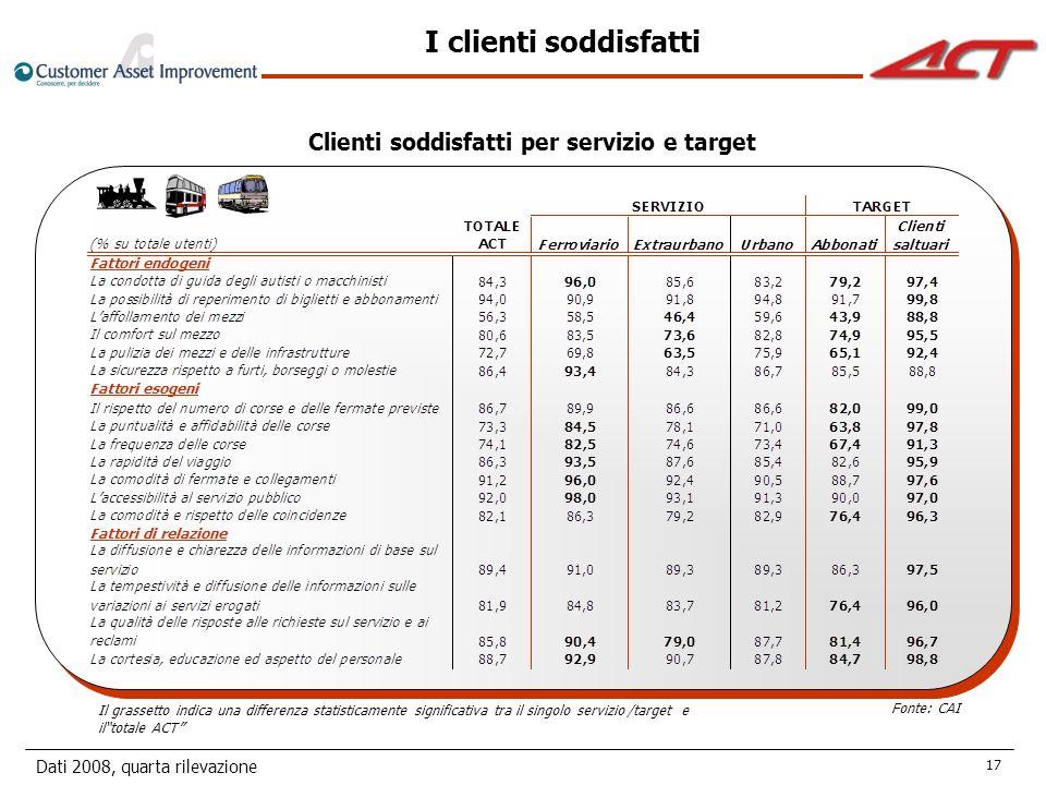 Dati 2008, quarta rilevazione 17 Clienti soddisfatti per servizio e target Fonte: CAI Il grassetto indica una differenza statisticamente significativa tra il singolo servizio /target e iltotale ACT I clienti soddisfatti