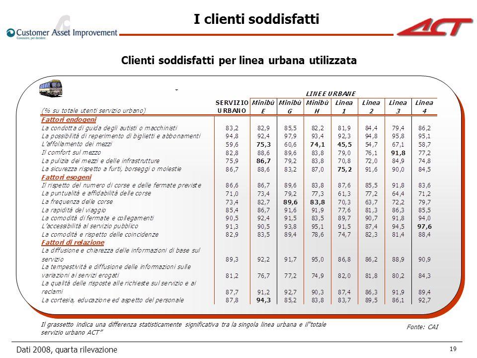 Dati 2008, quarta rilevazione 19 Clienti soddisfatti per linea urbana utilizzata Fonte: CAI I clienti soddisfatti Il grassetto indica una differenza statisticamente significativa tra la singola linea urbana e iltotale servizio urbano ACT