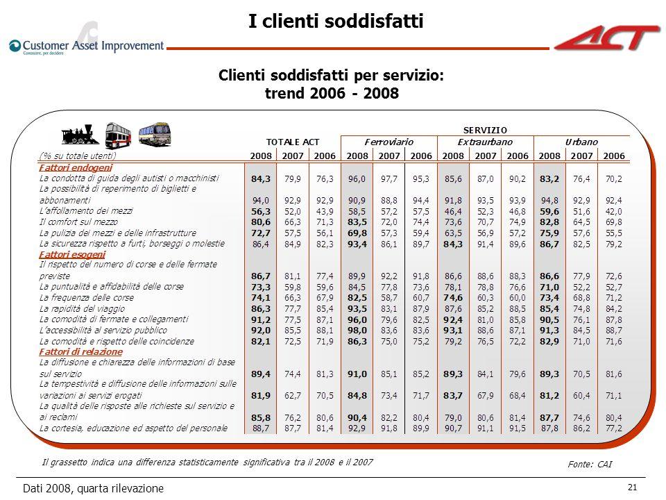 Dati 2008, quarta rilevazione 21 I clienti soddisfatti Clienti soddisfatti per servizio: trend 2006 - 2008 Il grassetto indica una differenza statisticamente significativa tra il 2008 e il 2007 Fonte: CAI