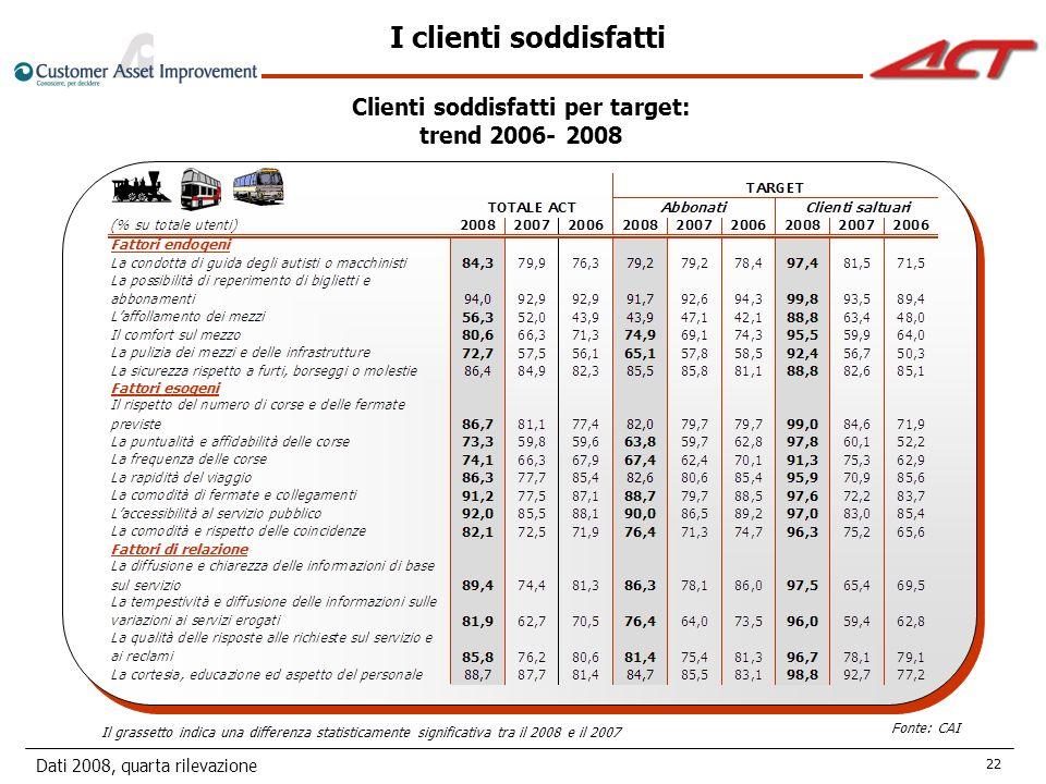 Dati 2008, quarta rilevazione 22 I clienti soddisfatti Clienti soddisfatti per target: trend 2006- 2008 Il grassetto indica una differenza statisticamente significativa tra il 2008 e il 2007 Fonte: CAI