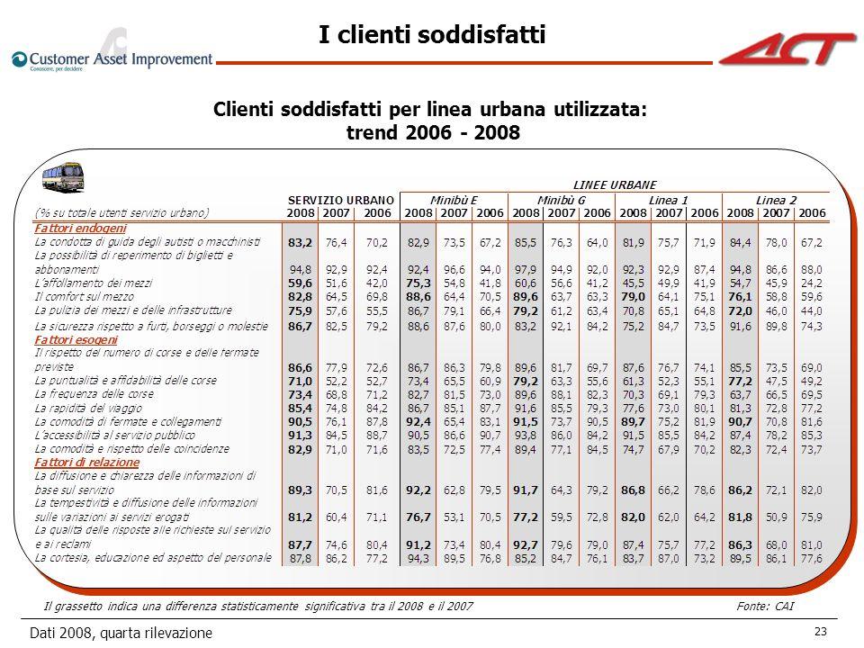 Dati 2008, quarta rilevazione 23 I clienti soddisfatti Clienti soddisfatti per linea urbana utilizzata: trend 2006 - 2008 Il grassetto indica una differenza statisticamente significativa tra il 2008 e il 2007Fonte: CAI