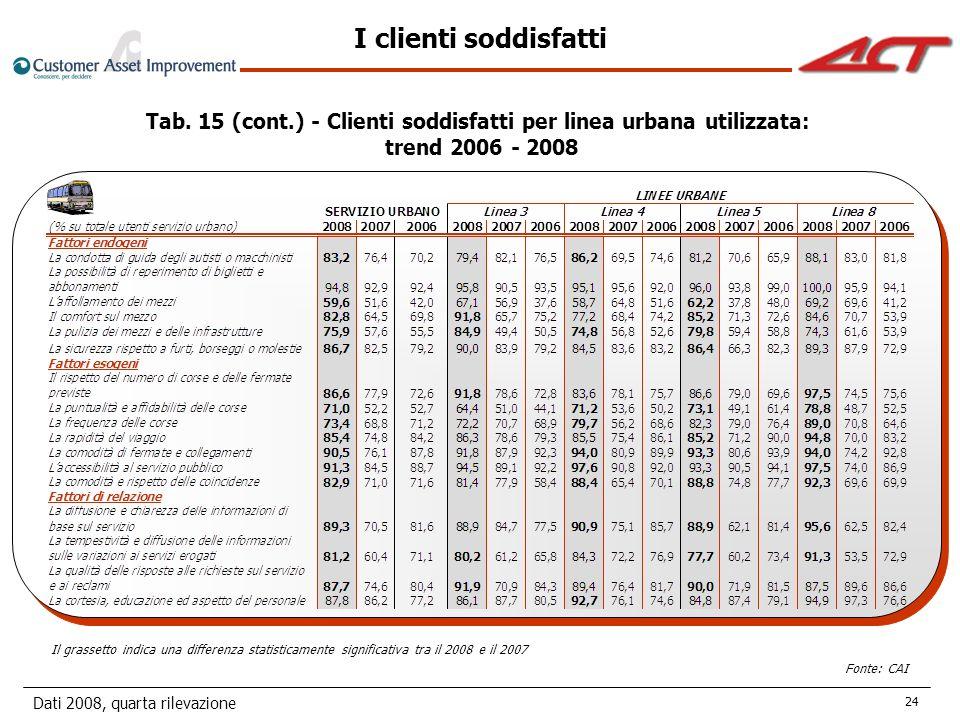 Dati 2008, quarta rilevazione 24 I clienti soddisfatti Tab.