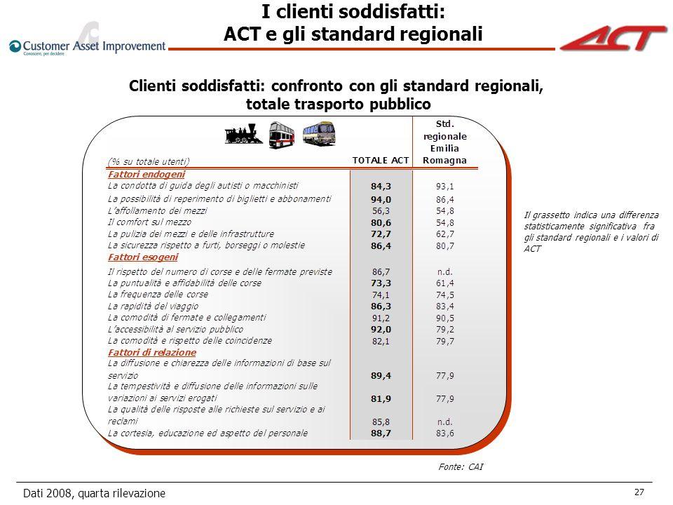 Dati 2008, quarta rilevazione 27 Fonte: CAI Clienti soddisfatti: confronto con gli standard regionali, totale trasporto pubblico Il grassetto indica una differenza statisticamente significativa fra gli standard regionali e i valori di ACT I clienti soddisfatti: ACT e gli standard regionali