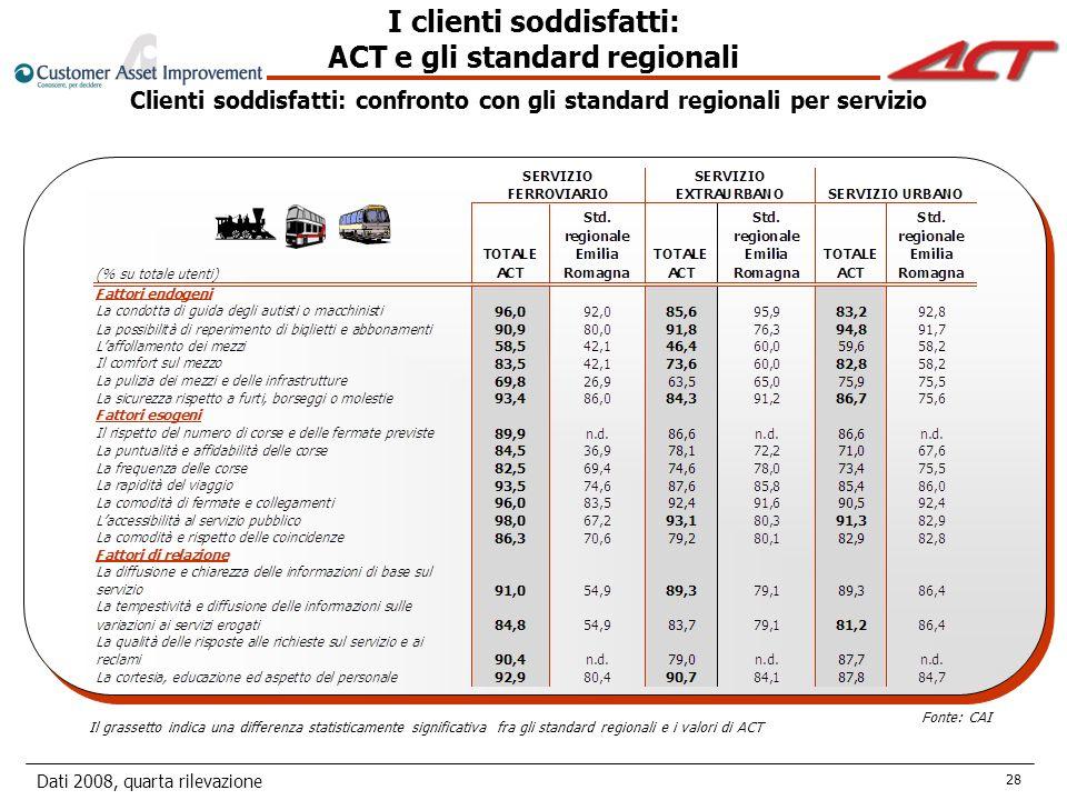 Dati 2008, quarta rilevazione 28 Clienti soddisfatti: confronto con gli standard regionali per servizio I clienti soddisfatti: ACT e gli standard regionali Il grassetto indica una differenza statisticamente significativa fra gli standard regionali e i valori di ACT Fonte: CAI