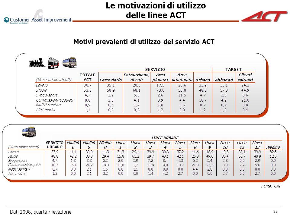 Dati 2008, quarta rilevazione 29 Fonte: CAI Motivi prevalenti di utilizzo del servizio ACT Le motivazioni di utilizzo delle linee ACT
