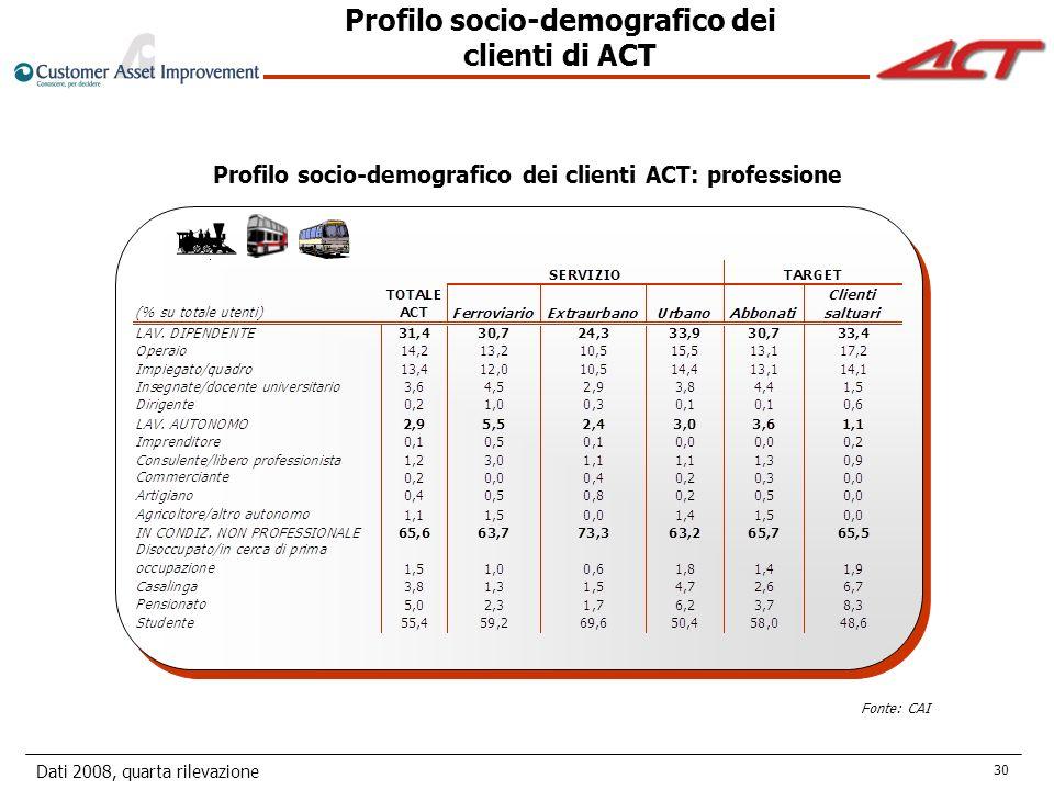 Dati 2008, quarta rilevazione 30 Fonte: CAI Profilo socio-demografico dei clienti ACT: professione Profilo socio-demografico dei clienti di ACT