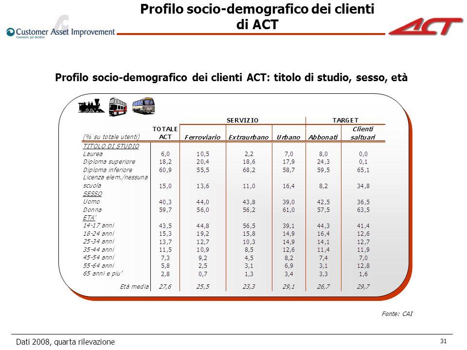 Dati 2008, quarta rilevazione 31 Profilo socio-demografico dei clienti ACT: titolo di studio, sesso, età Profilo socio-demografico dei clienti di ACT Fonte: CAI