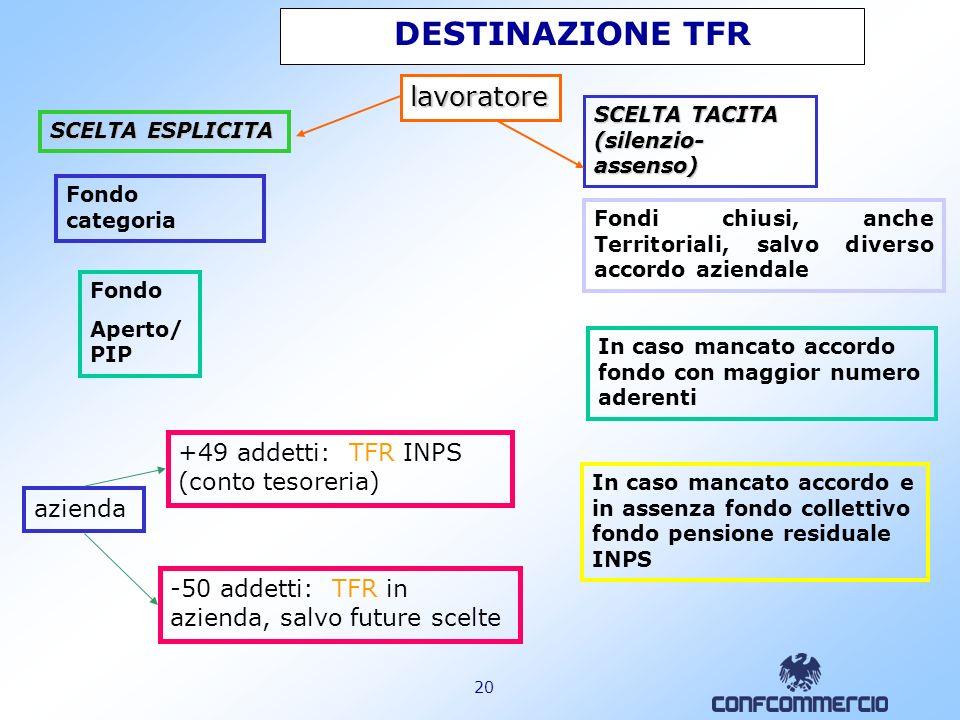 19 RIEPILOGO TERMINI(comma 749) La riforma della previdenza complementare entra in vigore l1.1.2007. Per i lavoratori assunti prima dell1.1.2007 il te