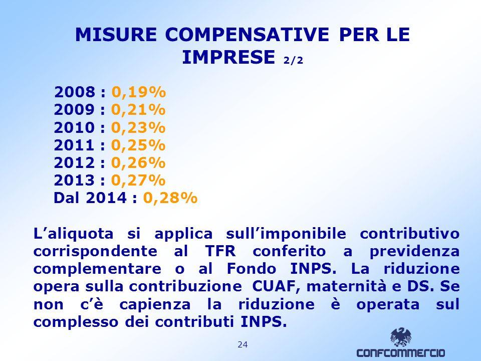 23 MISURE COMPENSATIVE PER LE IMPRESE (commi 764 e 766) 1/2 a)Dall1.1.2007 deducibilità dal reddito dimpresa del 4% (6% per le imprese con meno 50 add