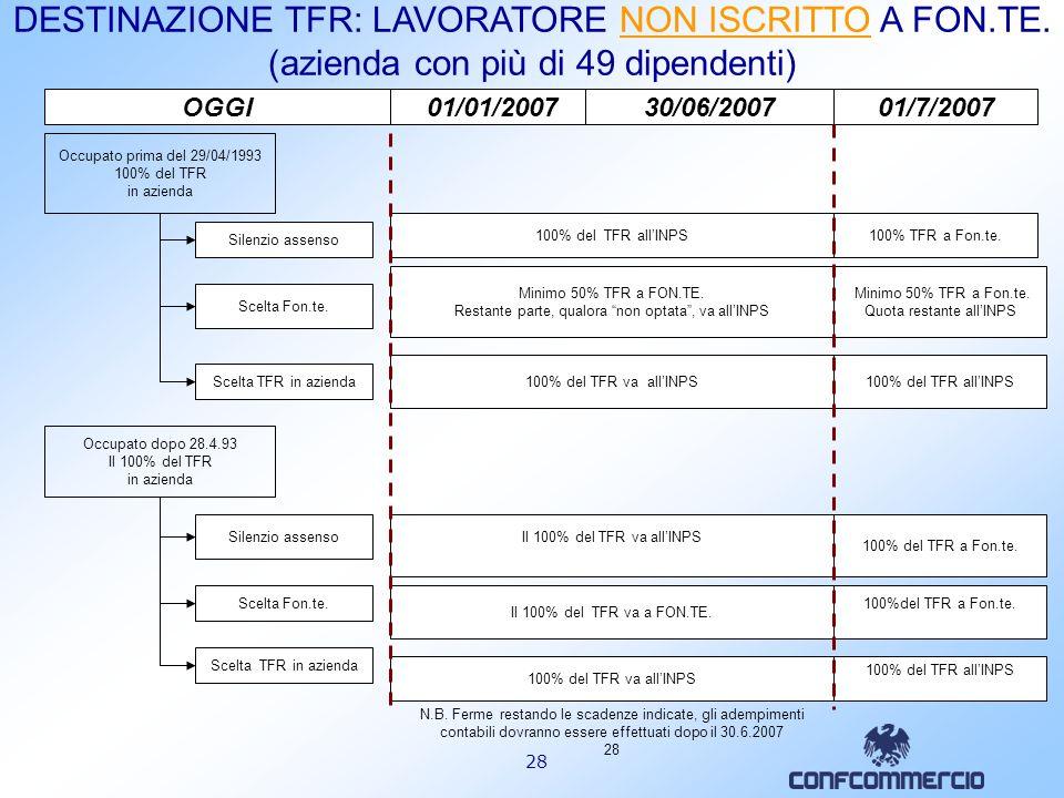 27 Occupato prima del 29/04/1993 100% del TFR in azienda Scelta Fon.te. Silenzio-assenso Scelta di lasciare il TFR in azienda fino al 31.12.2006 DESTI