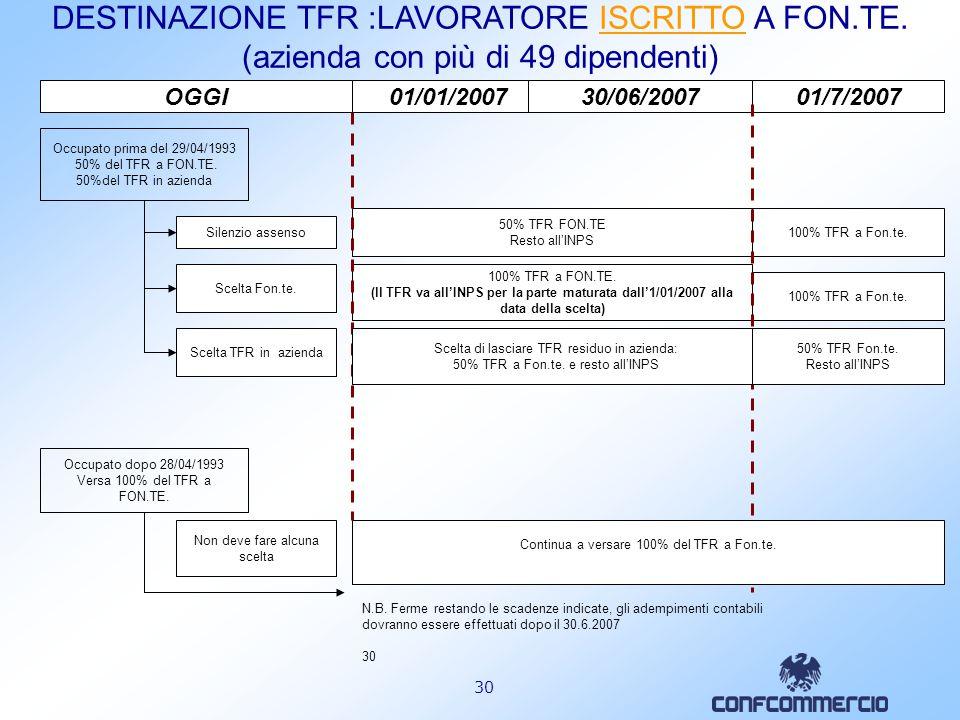 29 Occupato prima del 29/04/1993 50% del TFR a FON.TE. 50% del TFR in azienda Scelta Fon.te. Silenzio-assenso Scelta di lasciare il TFR in azienda fin