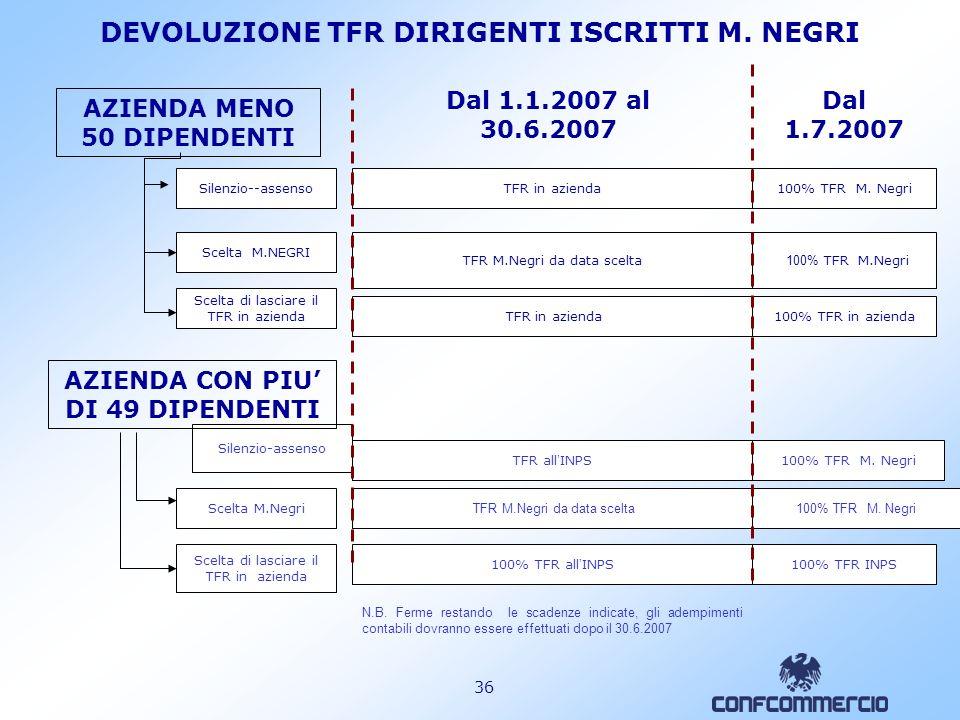 35 COSTI MEDI PRO- CAPITE Fondi chiusi 0,47% Fondi aperti 1,4% Polizze individuali 2,6% pensionistiche Fonte: COVIP Relazione annuale 2005, 2006