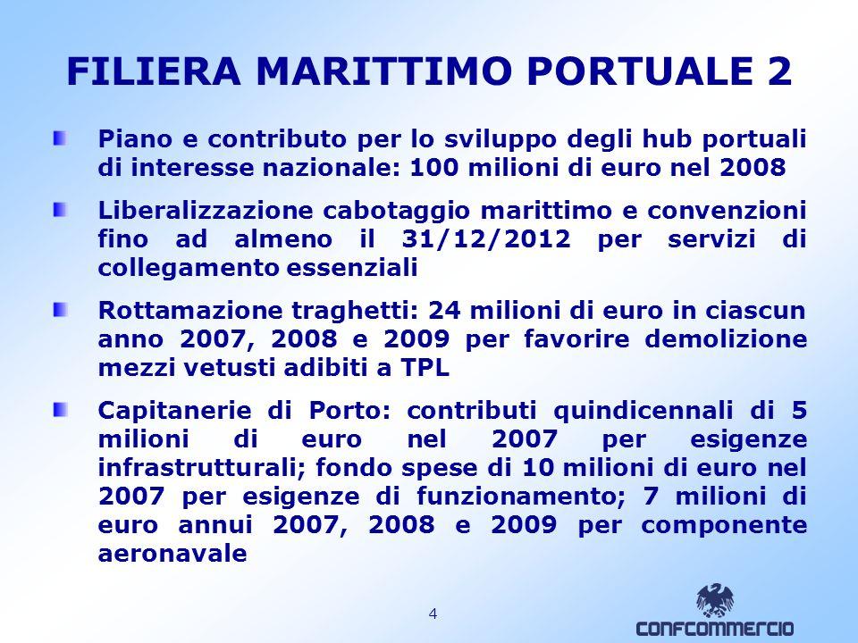 3 FILIERA MARITTIMO PORTUALE 1 Autorità Portuali: eliminazione tetto alla spesa, autonomia finanziaria, imposta di registro su atti di concessione demaniale Grandi opere portuali: contributo quindicennale (Legge Obiettivo) dal 2007 di 10 milioni di euro per la realizzazione e di 15 milioni di euro per i mutui contratti nel 2007 per infrastrutture immediatamente cantierabili Semplificazione operazione di dragaggio portuale/bonifica Integrazione salariale straordinaria lavoratori dei porti:12 milioni di euro per il 2007 ai prestatori di lavoro temporaneo per indennità pari al trattamento massimo di integrazione salariale straordinaria