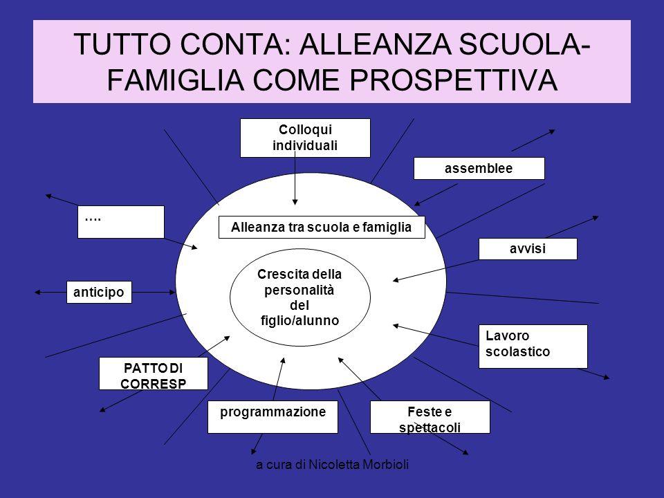 a cura di Nicoletta Morbioli TUTTO CONTA: ALLEANZA SCUOLA- FAMIGLIA COME PROSPETTIVA Crescita della personalità del figlio/alunno Alleanza tra scuola