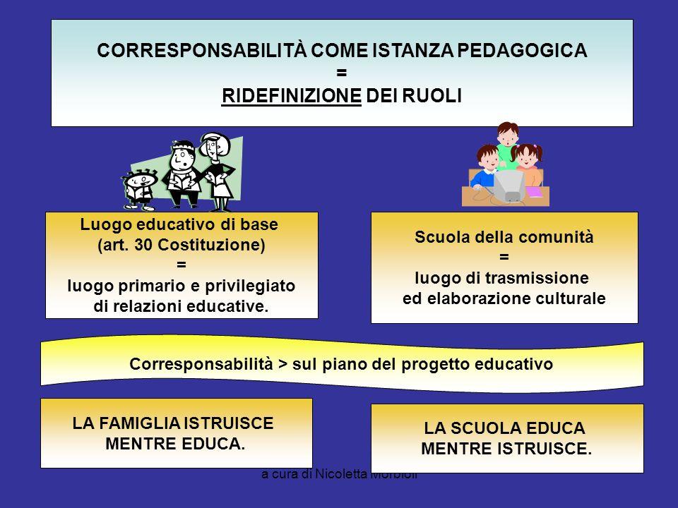a cura di Nicoletta Morbioli CORRESPONSABILITÀ COME ISTANZA PEDAGOGICA = RIDEFINIZIONE DEI RUOLI Luogo educativo di base (art. 30 Costituzione) = luog