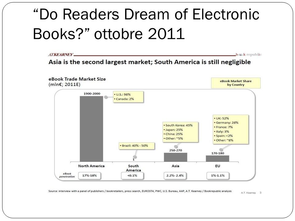 Do Readers Dream of Electronic Books? ottobre 2011