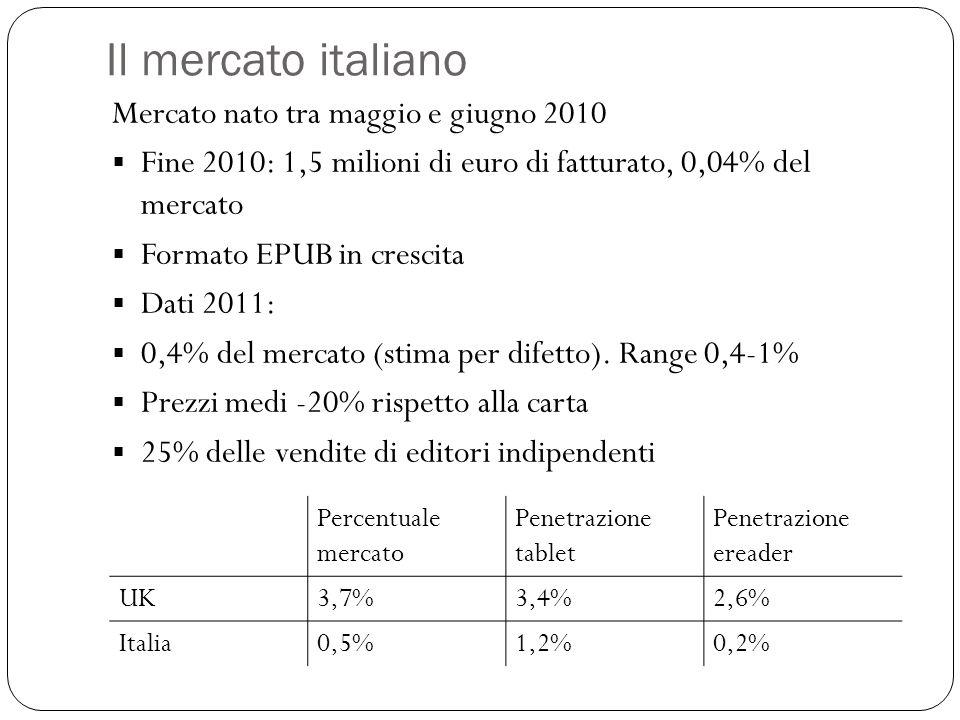 Il mercato italiano Mercato nato tra maggio e giugno 2010 Fine 2010: 1,5 milioni di euro di fatturato, 0,04% del mercato Formato EPUB in crescita Dati 2011: 0,4% del mercato (stima per difetto).