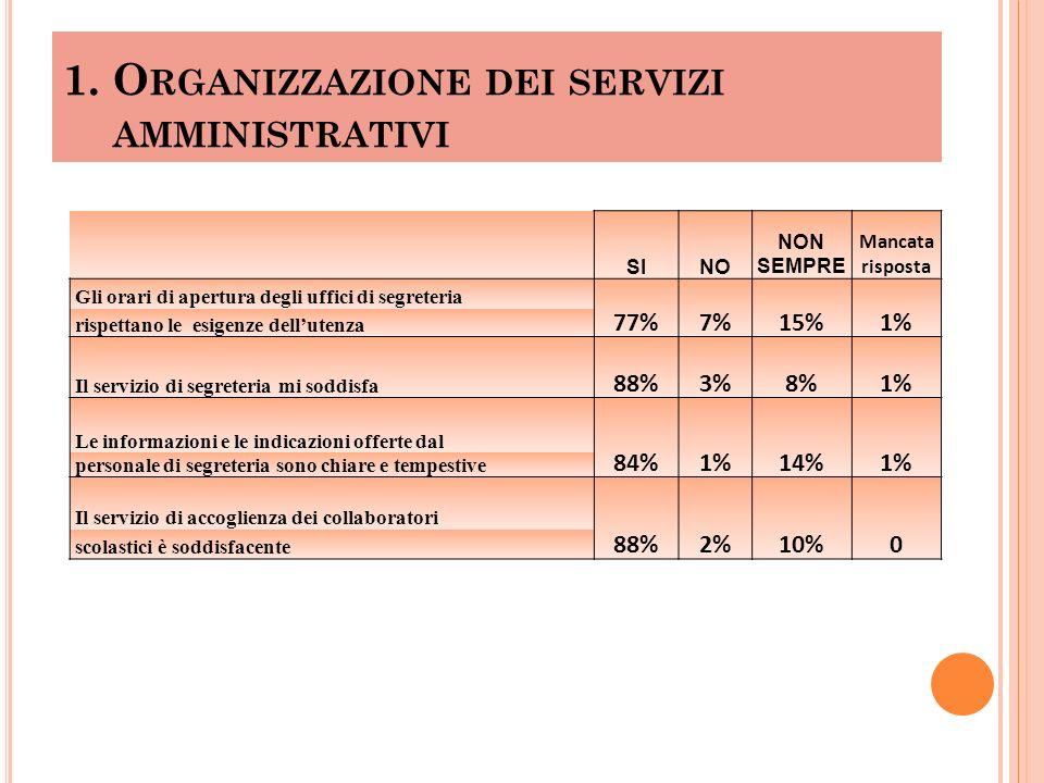 1. O RGANIZZAZIONE DEI SERVIZI AMMINISTRATIVI SINO NON SEMPRE Mancata risposta Gli orari di apertura degli uffici di segreteria 77%7%15%1% rispettano