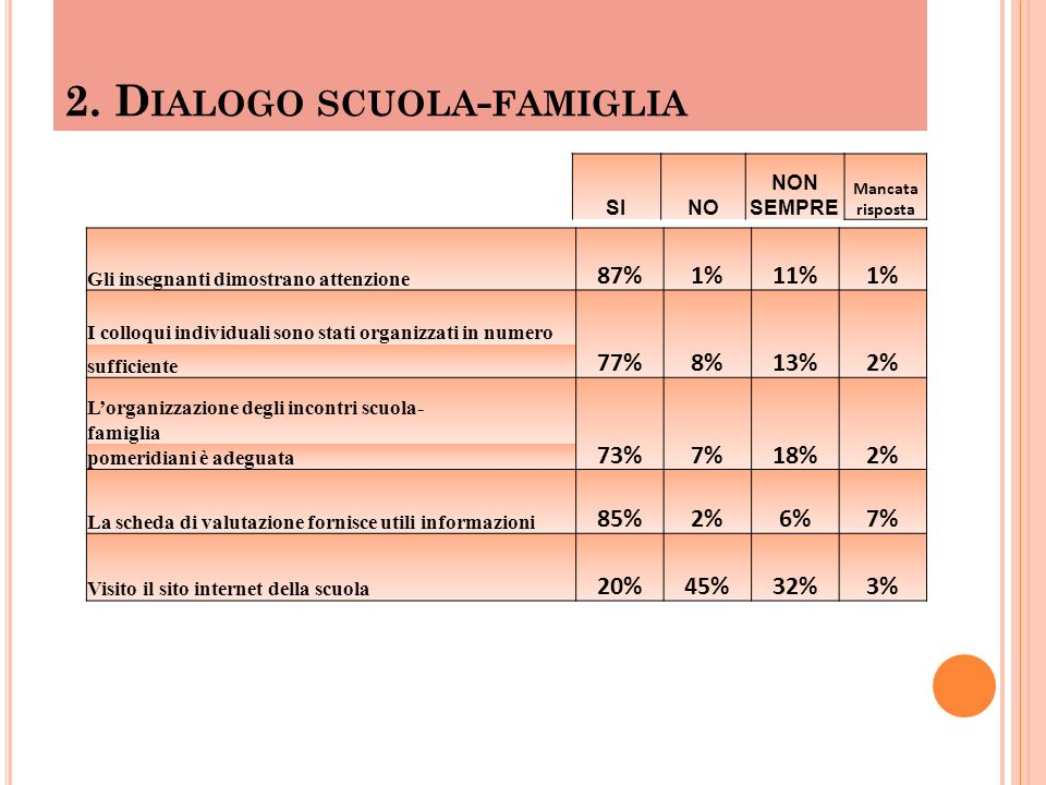 3.A TTIVITÀ D IDATTICHE Mio figlio/a è incoraggiato al meglio delle sue 68%6%23%3% possibilità Le attività extracurricolari sono organizzate in modo 71%5%19%5% da valorizzare attitudini, abilità e competenze La scuola offre a mio figlio/a una preparazione 82%25%10%2% soddisfacente Mio figlio/a ha un orario settimanale distribuito in modo 73%7%17%3% equilibrato tra le materie Le informazioni e gli avvisi sono completi, chiari 92%1%5%2% e tempestivi I compiti e lo studio per casa sono equilibrati 52%8%34%6% SINO NON SEMPRE Mancata risposta