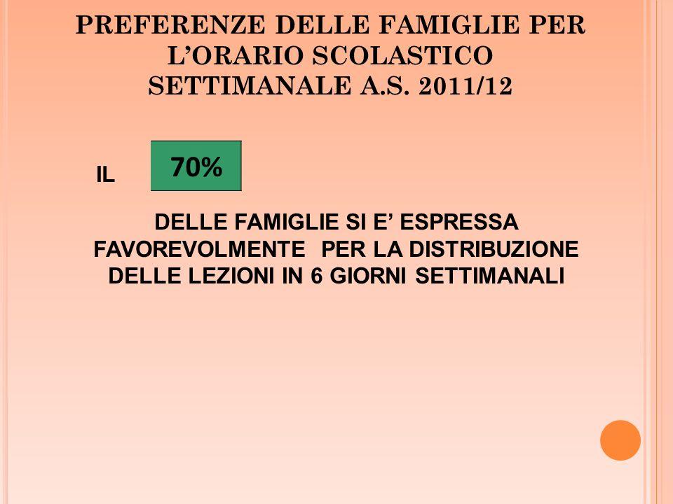 PREFERENZE DELLE FAMIGLIE PER LORARIO SCOLASTICO SETTIMANALE A.S. 2011/12 70% IL DELLE FAMIGLIE SI E ESPRESSA FAVOREVOLMENTE PER LA DISTRIBUZIONE DELL