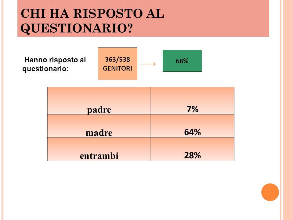 CHI HA RISPOSTO AL QUESTIONARIO? padre 7% madre 64% entrambi 28% Hanno risposto al questionario: 363/538 GENITORI 68%
