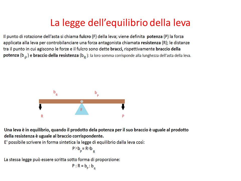 La legge dellequilibrio della leva