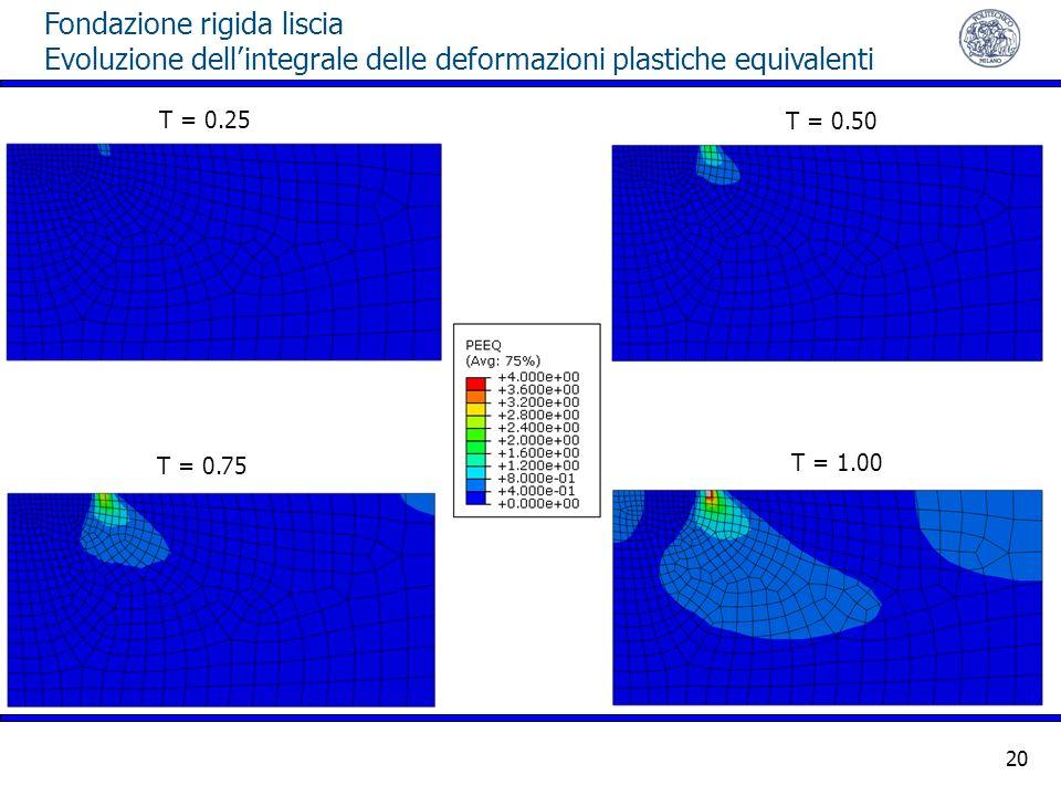 Fondazione rigida liscia Evoluzione dellintegrale delle deformazioni plastiche equivalenti 20 T = 0.25 T = 0.50 T = 0.75 T = 1.00