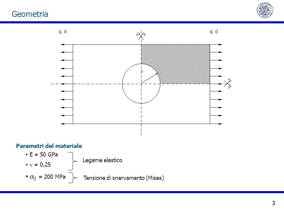 Geometria 3 r q, d E = 50 GPa = 0.25 0 = 200 MPa Parametri del materiale Legame elastico Tensione di snervamento (Mises)