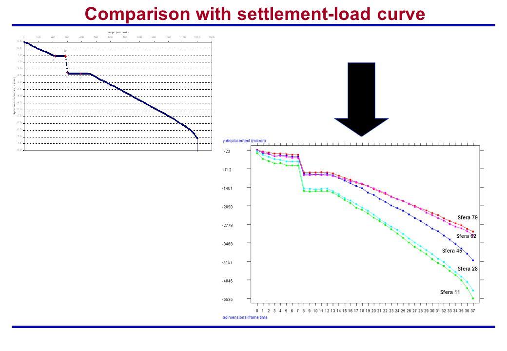 Sfera 11 Sfera 28 Sfera 62 Sfera 79 Sfera 45 Comparison with settlement-load curve