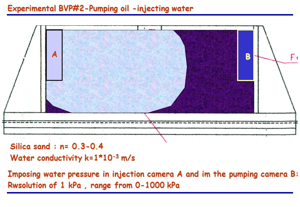 Experimental BVP#2-Pumping oil -injecting water A B Silica sand : n= 0.3-0.4 Water conductivity k=1*10 -3 m/s Imposing water pressure in injection cam