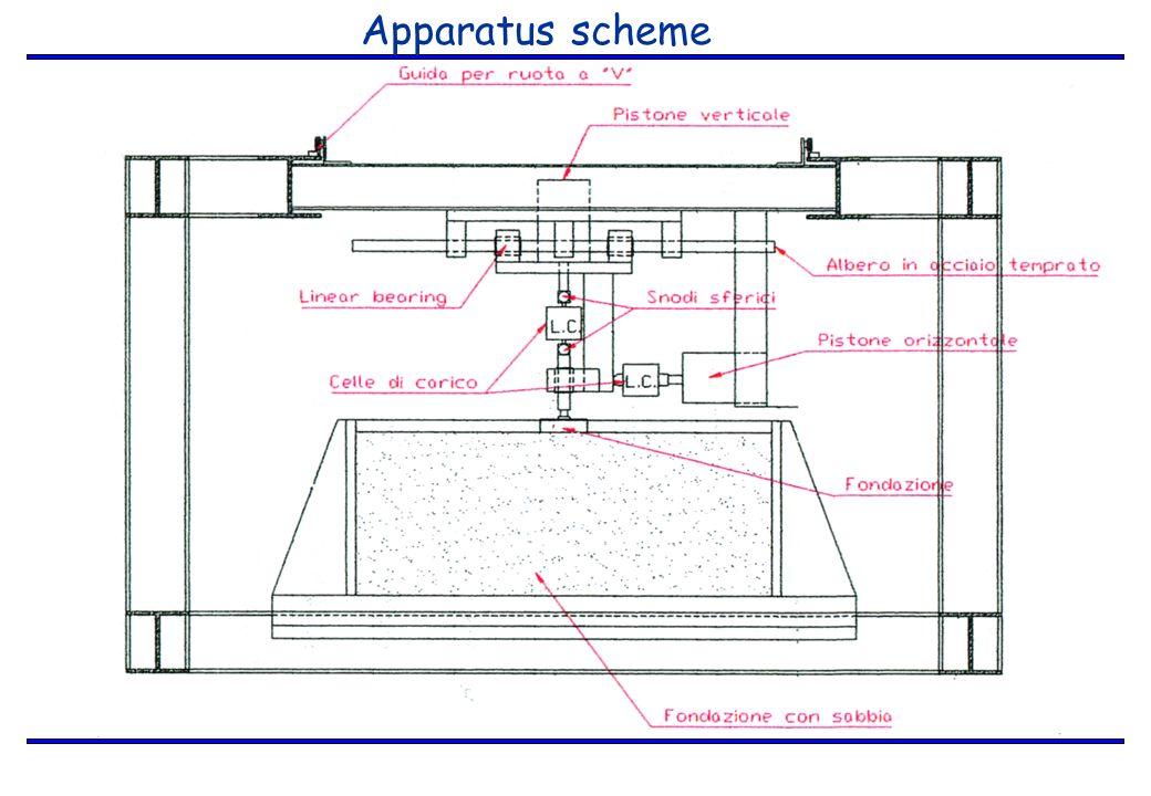 Apparatus scheme
