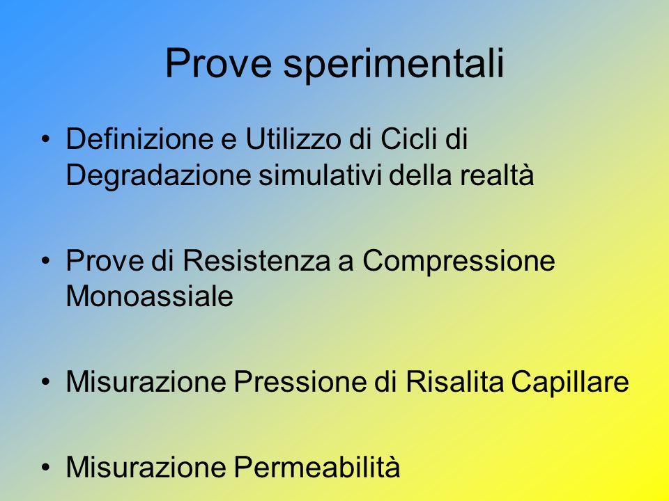 Prove sperimentali Definizione e Utilizzo di Cicli di Degradazione simulativi della realtà Prove di Resistenza a Compressione Monoassiale Misurazione Pressione di Risalita Capillare Misurazione Permeabilità