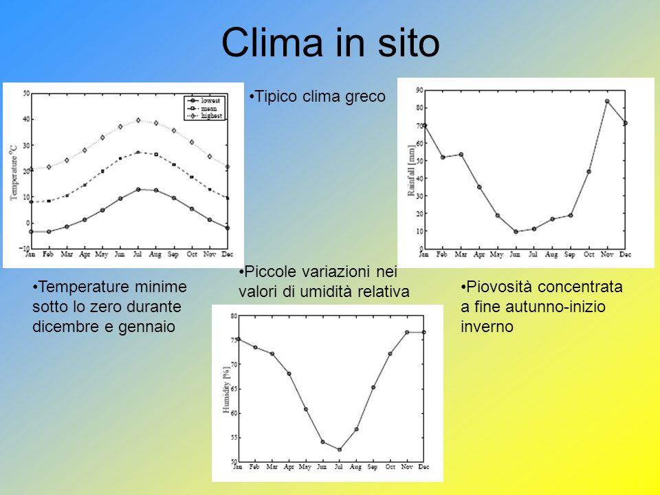 Clima in sito Tipico clima greco Temperature minime sotto lo zero durante dicembre e gennaio Piccole variazioni nei valori di umidità relativa Piovosità concentrata a fine autunno-inizio inverno