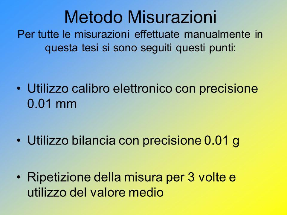 Metodo Misurazioni Per tutte le misurazioni effettuate manualmente in questa tesi si sono seguiti questi punti: Utilizzo calibro elettronico con precisione 0.01 mm Utilizzo bilancia con precisione 0.01 g Ripetizione della misura per 3 volte e utilizzo del valore medio