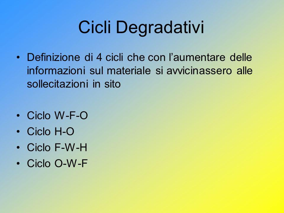 Cicli Degradativi Definizione di 4 cicli che con laumentare delle informazioni sul materiale si avvicinassero alle sollecitazioni in sito Ciclo W-F-O Ciclo H-O Ciclo F-W-H Ciclo O-W-F