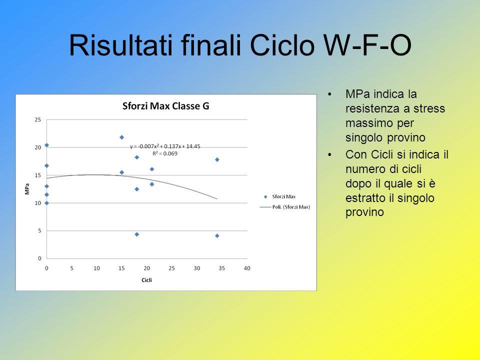Risultati finali Ciclo W-F-O MPa indica la resistenza a stress massimo per singolo provino Con Cicli si indica il numero di cicli dopo il quale si è estratto il singolo provino