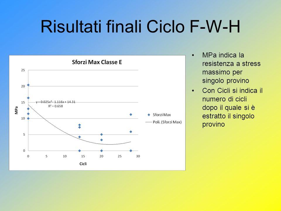 Risultati finali Ciclo F-W-H MPa indica la resistenza a stress massimo per singolo provino Con Cicli si indica il numero di cicli dopo il quale si è estratto il singolo provino