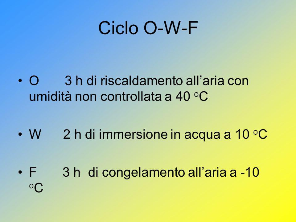 Ciclo O-W-F O 3 h di riscaldamento allaria con umidità non controllata a 40 o C W 2 h di immersione in acqua a 10 o C F 3 h di congelamento allaria a -10 o C