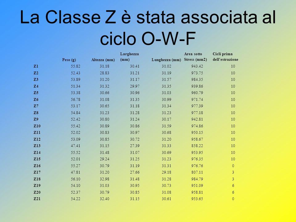 La Classe Z è stata associata al ciclo O-W-F Peso (g)Altezza (mm) Larghezza (mm)Lunghezza (mm) Area sotto Stress (mm2) Cicli prima dell estrazione Z155.8231.1830.4131.02943.4210 Z252.4328.8331.2131.19973.7510 Z353.8931.2031.1731.57984.3510 Z451.3431.3229.9731.35939.8610 Z553.3830.6630.9631.03960.7910 Z656.7831.0831.3530.99971.7410 Z753.1730.6531.1831.34977.3910 Z854.8431.2331.2831.23977.1810 Z952.4230.8031.2430.17942.8110 Z1055.4230.8930.8631.59974.8610 Z1152.0230.8330.9730.68950.1510 Z1253.0930.8530.7231.20958.6710 Z1347.4131.1527.3931.33858.2210 Z1455.5231.4831.0730.69953.9510 Z1552.0129.2431.2531.23976.3510 Z1655.2730.7931.1931.31976.760 Z1747.8131.2027.6629.18807.113 Z1856.1032.9831.4831.28984.793 Z1954.1031.0330.9530.73951.096 Z2052.3730.7930.8531.08958.816 Z2154.2232.4031.1530.61953.650