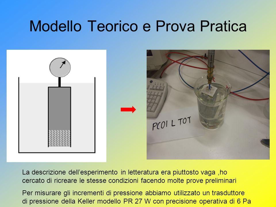 Modello Teorico e Prova Pratica La descrizione dellesperimento in letteratura era piuttosto vaga,ho cercato di ricreare le stesse condizioni facendo molte prove preliminari Per misurare gli incrementi di pressione abbiamo utilizzato un trasduttore di pressione della Keller modello PR 27 W con precisione operativa di 6 Pa