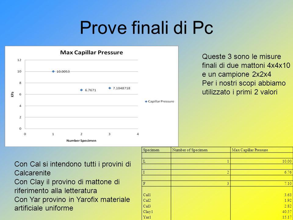 Prove finali di Pc SpecimenNumber of SpecimenMax Capillar Pressure L110.00 I26.76 F37.10 Cal1 Cal2 Cal3 Clay1 Yar1 3.63 1.92 2.82 40.57 15.17 Con Cal si intendono tutti i provini di Calcarenite Con Clay il provino di mattone di riferimento alla letteratura Con Yar provino in Yarofix materiale artificiale uniforme Queste 3 sono le misure finali di due mattoni 4x4x10 e un campione 2x2x4 Per i nostri scopi abbiamo utilizzato i primi 2 valori
