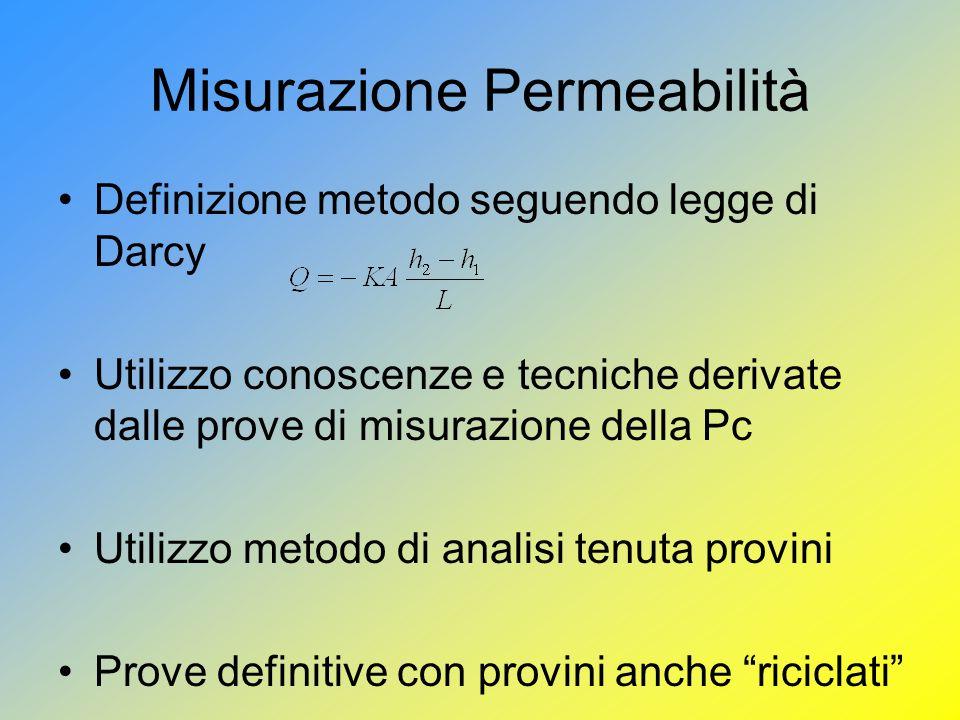 Misurazione Permeabilità Definizione metodo seguendo legge di Darcy Utilizzo conoscenze e tecniche derivate dalle prove di misurazione della Pc Utilizzo metodo di analisi tenuta provini Prove definitive con provini anche riciclati
