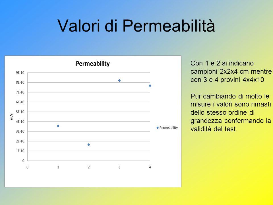 Valori di Permeabilità Con 1 e 2 si indicano campioni 2x2x4 cm mentre con 3 e 4 provini 4x4x10 Pur cambiando di molto le misure i valori sono rimasti dello stesso ordine di grandezza confermando la validità del test