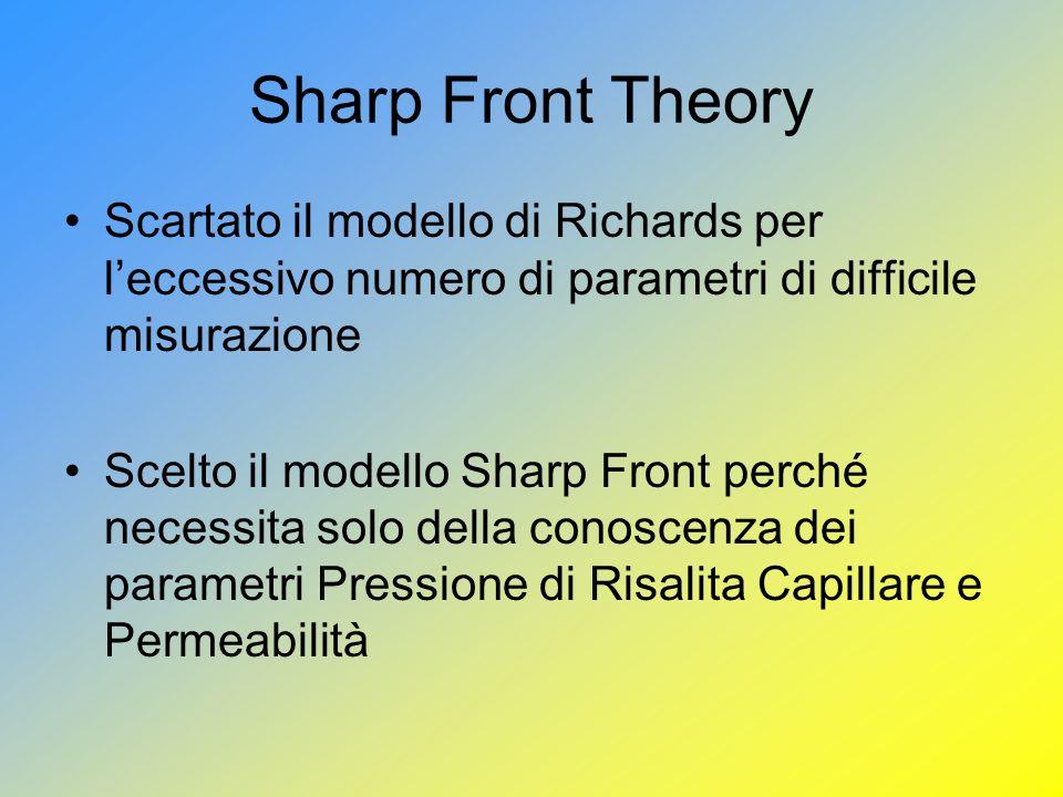 Sharp Front Theory Scartato il modello di Richards per leccessivo numero di parametri di difficile misurazione Scelto il modello Sharp Front perché necessita solo della conoscenza dei parametri Pressione di Risalita Capillare e Permeabilità