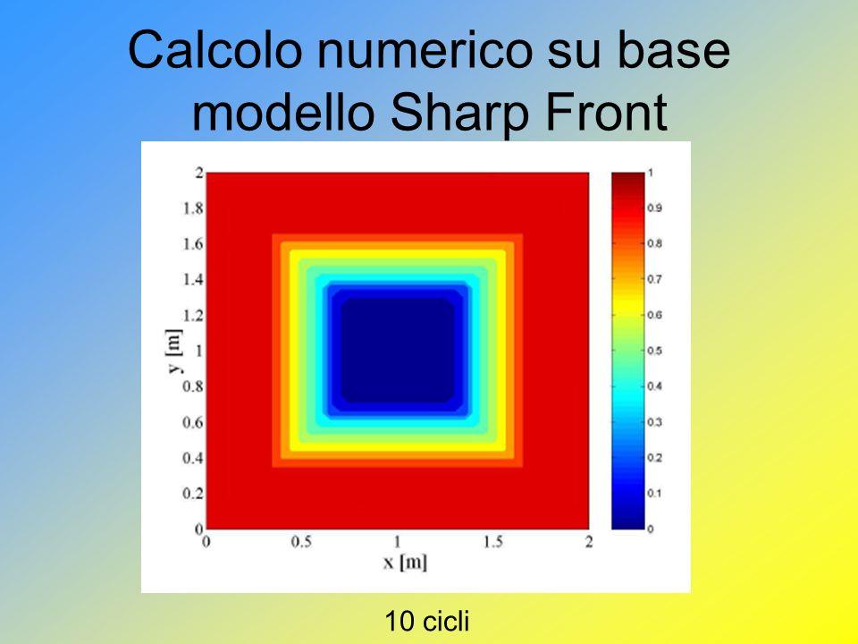 Calcolo numerico su base modello Sharp Front 10 cicli
