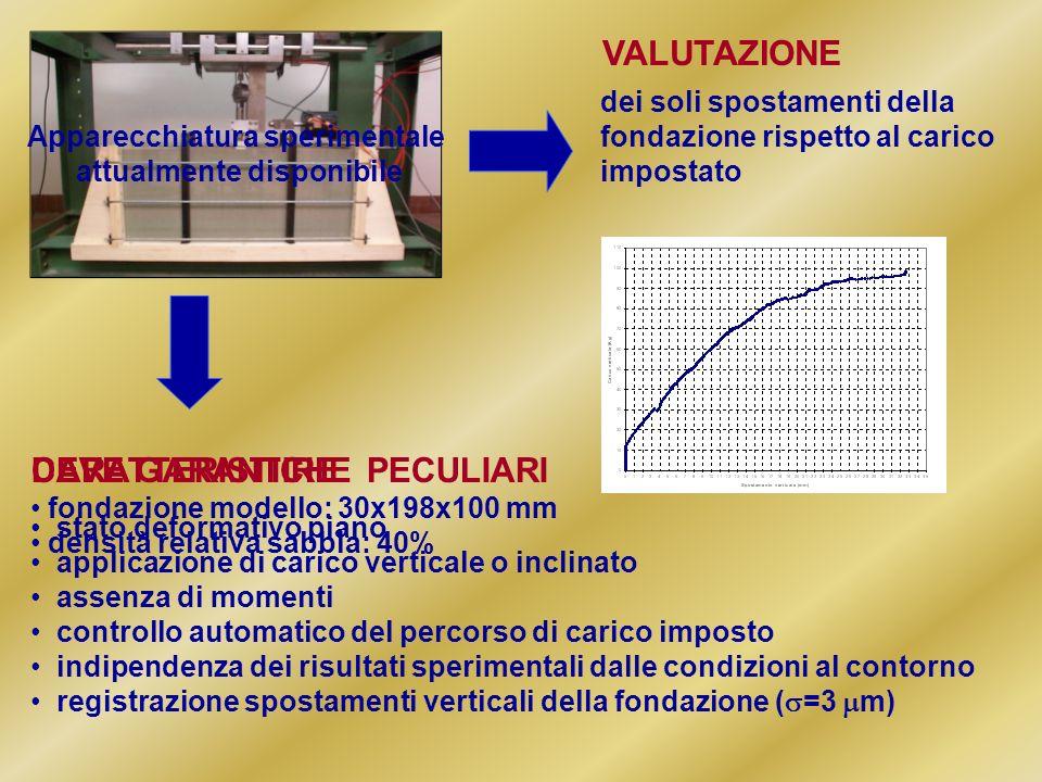 Apparecchiatura sperimentale attualmente disponibile dei soli spostamenti della fondazione rispetto al carico impostato stato deformativo piano applic
